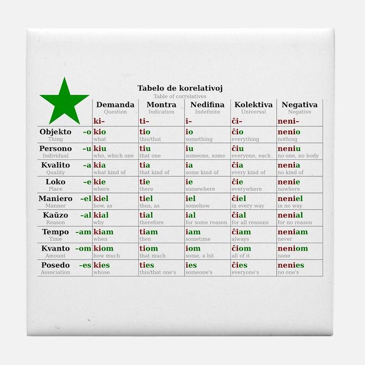 Table of Correlatives Tile Coaster