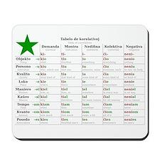 Table of Correlatives Mousepad