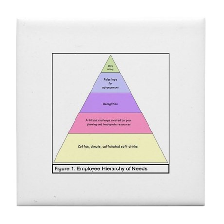 Employee Hierarchy of Needs Tile Coaster