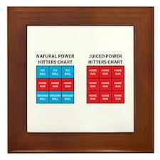 Juiced Hitters Chart Framed Tile