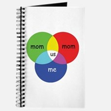 venn1MomMomMe Journal