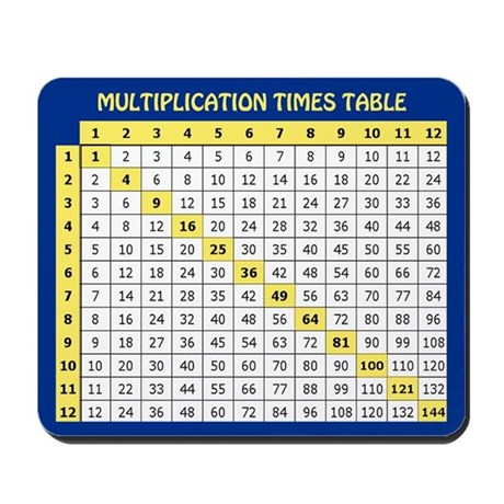 Multiplication Times Table Mousepad By APOWSTORE