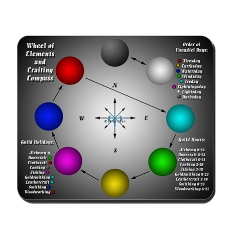 Crafting Compass Mouse pad