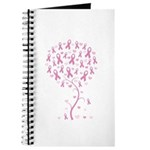 Pink Ribbon Breast Cancer Tre Journal