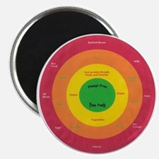 Target Your Food Gifts Magnet