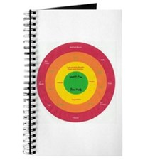 Target Your Food Gifts Journal