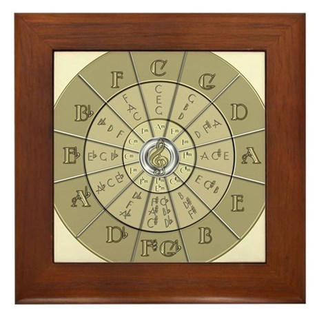 Circle of Fifths Deco Gold 2 Framed Tile