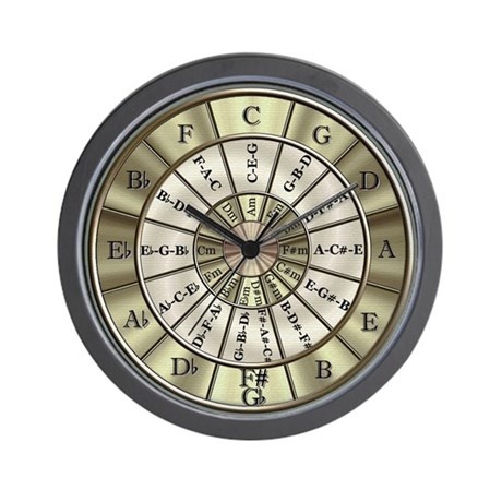 Circle Of Fifths Wall Clock By Timezone