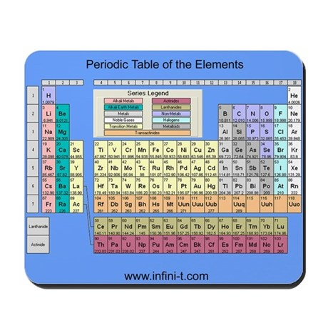 Periodic Table Mousepad