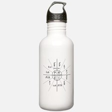 Ohms law Water Bottle