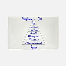 Pennsylvanian Food Pyramid Rectangle Magnet