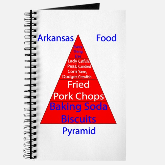 Arkansas Food Pyramid Journal