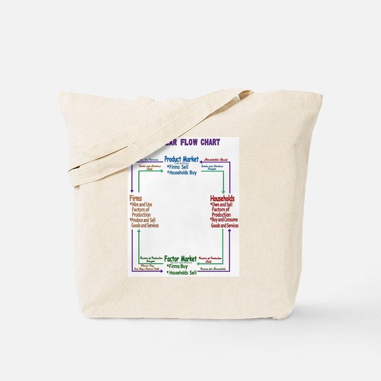 Cute Economics Tote Bag