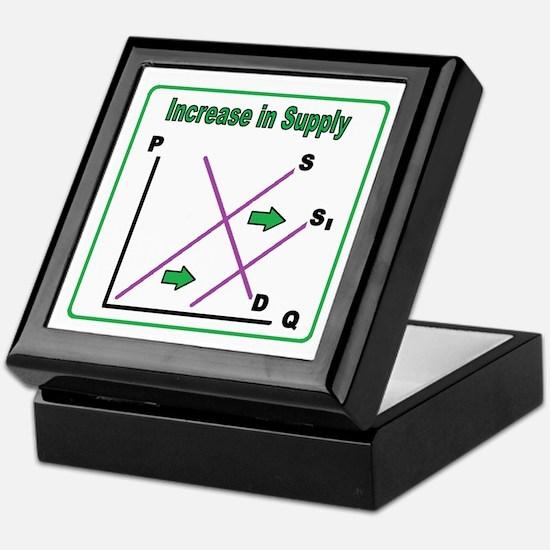 Cute Economics Keepsake Box