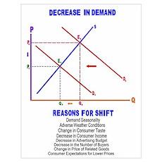 Decrease in Demand Poster