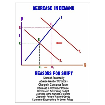 Decrease in Demand Canvas Art