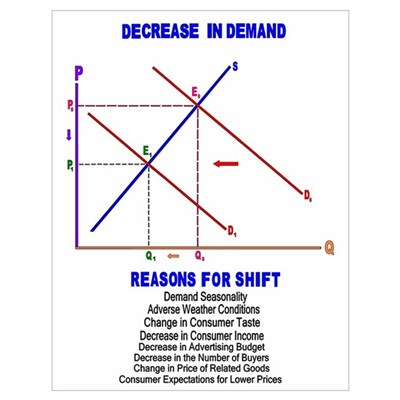 Decrease in Demand Poster