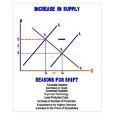 Increase in Supply Framed Print