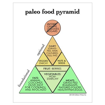 Large Paleo Food Pyramid Poster