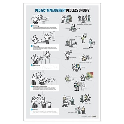 Project Management Process Groups Poster