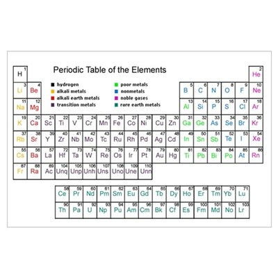 Periodic Table - 1 Poster