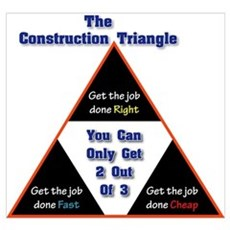 Construction Triangle Poster