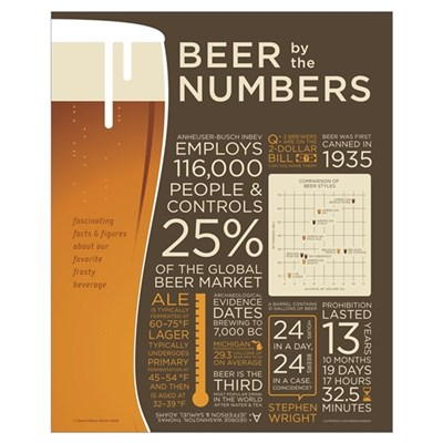 Beer by the Numbers Canvas Art