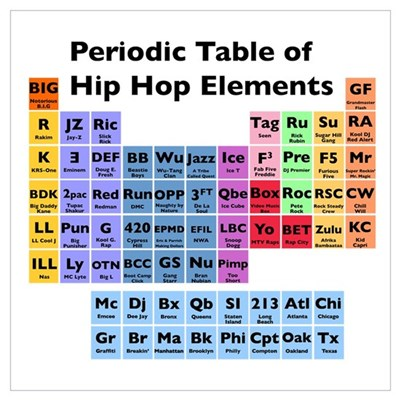 Hip Hop Table of Elements Framed Print