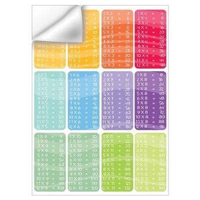 Times table Wall Decal