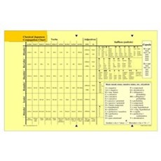 Small Classical Japanese Conjugation Chart Poster