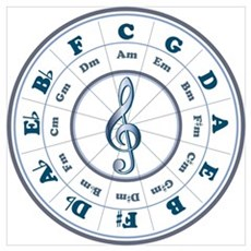 New Blue Circle of Fifths Poster