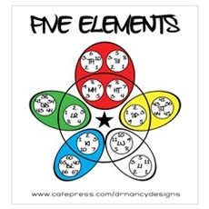 Five Elements Canvas Art