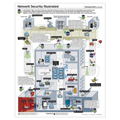 Network Security Illustrated Poster