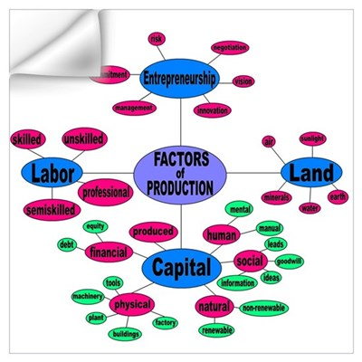 Factors of Production Wall Decal
