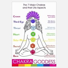 (A1): the 7 Major Chakras at-a-glance