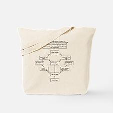 How to Write a BS Paper Decis Tote Bag