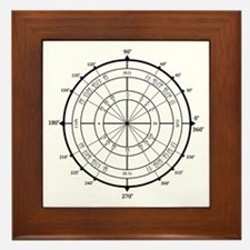 Math Geek Unit Circle Framed Tile