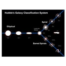 Edwin Hubble's Galaxy Classification System Poster