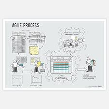 Small Agile Process Poster (Male)