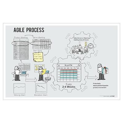 Mini Agile Process Poster (Female) Poster