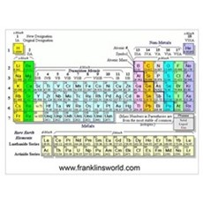 Periodic Table Wall Art Poster