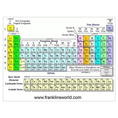 periodic table wall art poster. Black Bedroom Furniture Sets. Home Design Ideas