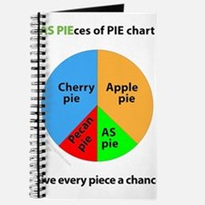 AS Pieces of pie chart Journal