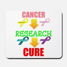 Cancer, Research, CURE Mousepad