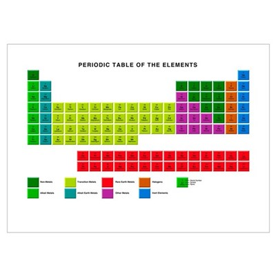 Standard periodic table, element types Poster
