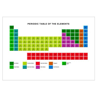 Standard periodic table element types canvas art for Table th width attribute