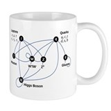Higgs boson Coffee Mugs