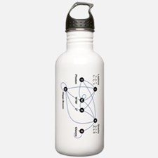 Higgs Boson Diagram Water Bottle
