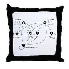Higgs Boson Diagram Throw Pillow
