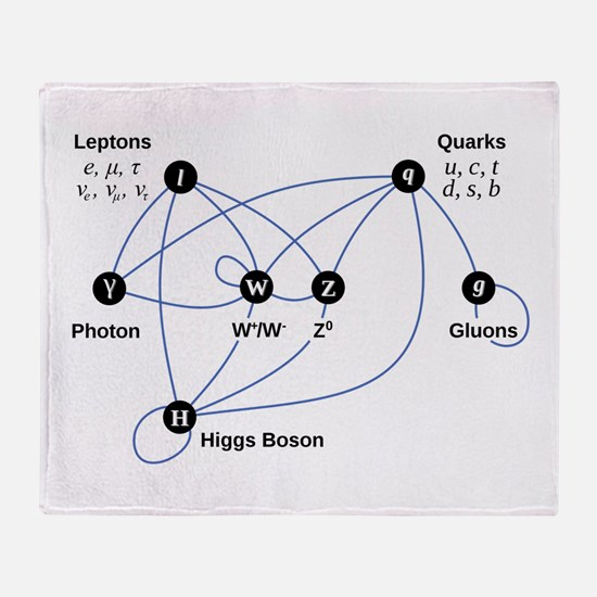 Higgs Boson Diagram Throw Blanket